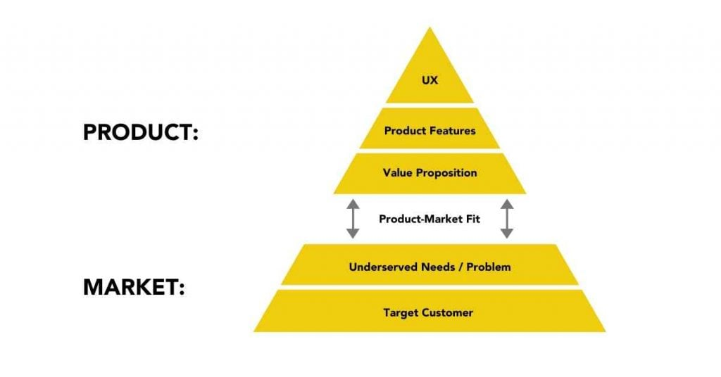 Beyond Noise Product-Market Fit Diagram